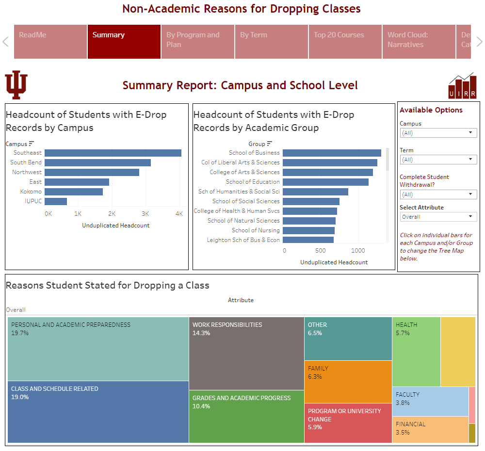 Non-Academic Reasons for Dropping Classes Tableau Report