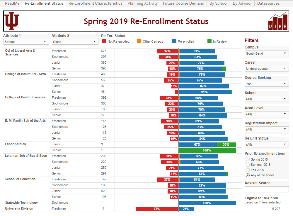 2019-01-18-07_29_21-uirr_enrollment_weekly_report_regional_retn_-Re-Enrollment-Status---Tableau-Serv.png