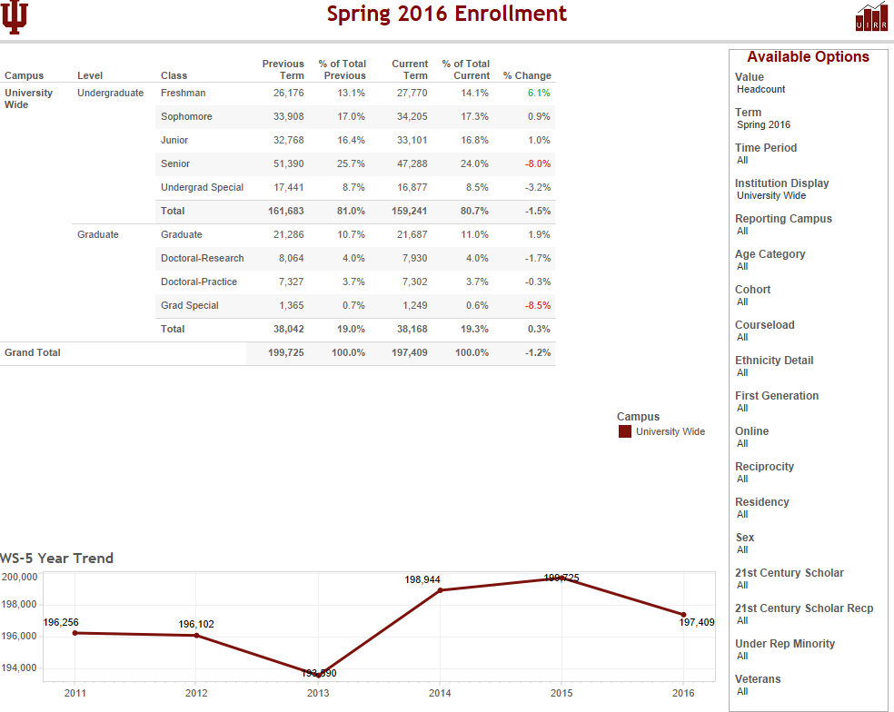 Enrollment Tableau Views
