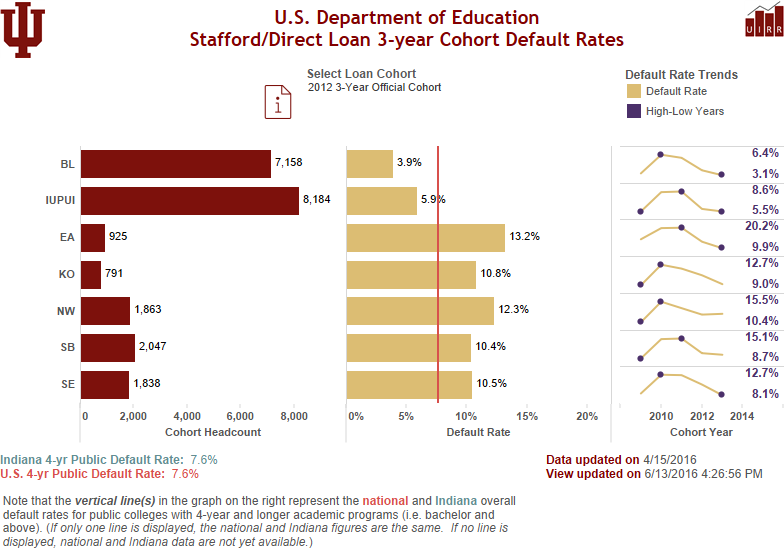 View Direct/Stafford Student Loan Default Rates