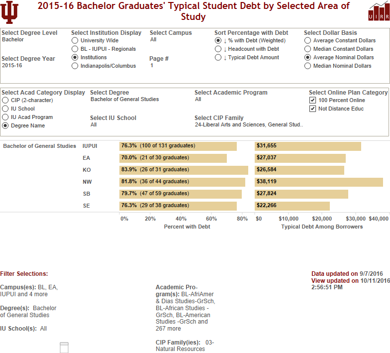 Lookup Typical Debt of Graduates by Area of Study