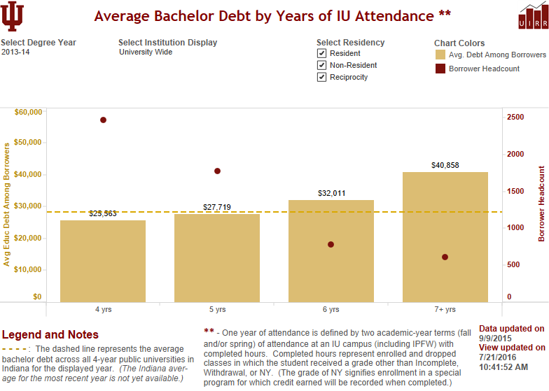 Tableau view of bachelor graduates avg debt by years attended