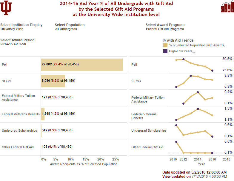 Tableau view of Undergrad Gift Aid by Award Program